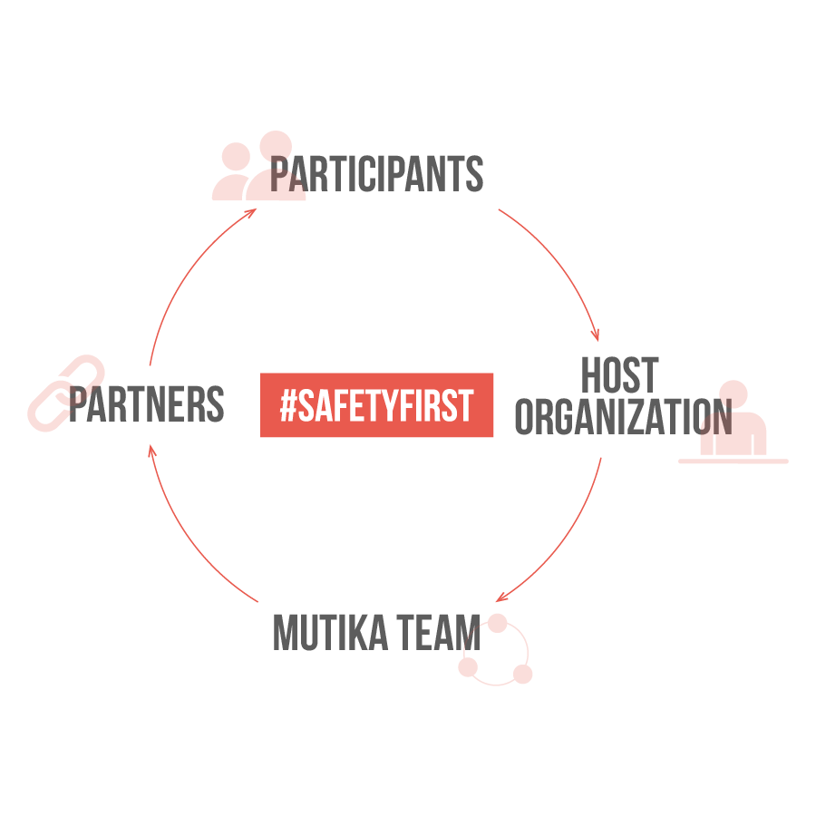 Mutika-Anti-Covid-Protocol-Safety-first Our manifesto